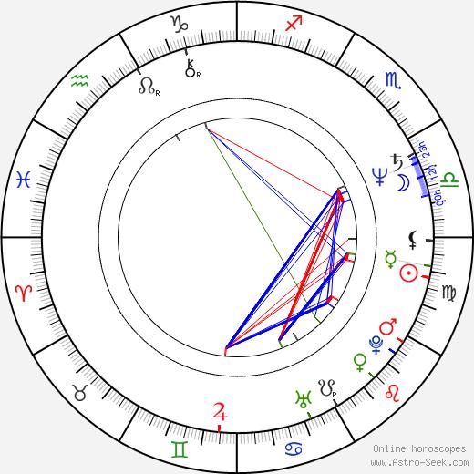 Renée Geyer tema natale, oroscopo, Renée Geyer oroscopi gratuiti, astrologia
