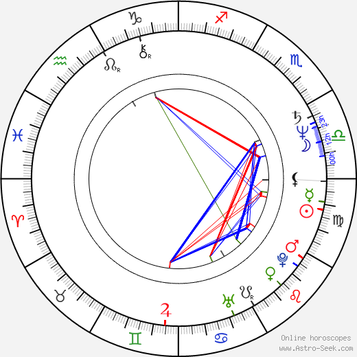 Richard Cansino birth chart, Richard Cansino astro natal horoscope, astrology