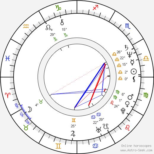 Richard Harvey birth chart, biography, wikipedia 2018, 2019