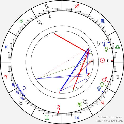 Richard Harvey astro natal birth chart, Richard Harvey horoscope, astrology