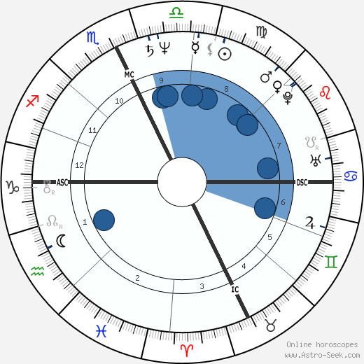 Roland Merullo wikipedia, horoscope, astrology, instagram