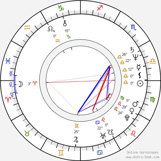 Sam Karmann birth chart, biography, wikipedia 2020, 2021