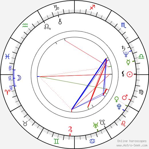 Sam Karmann birth chart, Sam Karmann astro natal horoscope, astrology