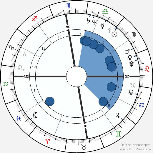 Ségolène Royal wikipedia, horoscope, astrology, instagram