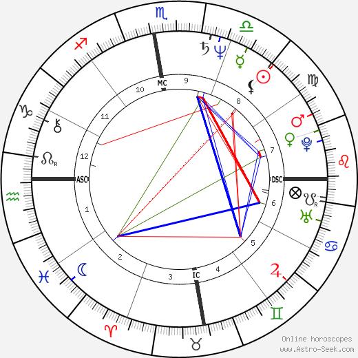 Ségolène Royal tema natale, oroscopo, Ségolène Royal oroscopi gratuiti, astrologia