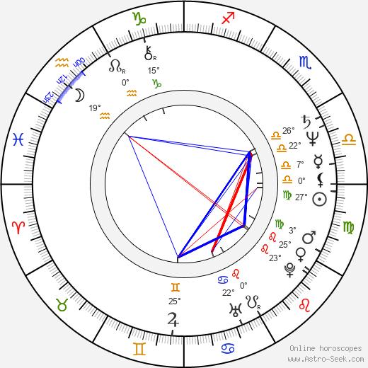 Sian Thomas birth chart, biography, wikipedia 2020, 2021
