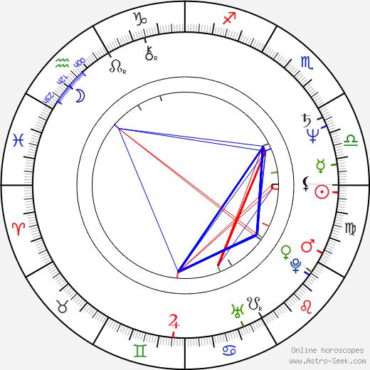 Sian Thomas birth chart, Sian Thomas astro natal horoscope, astrology
