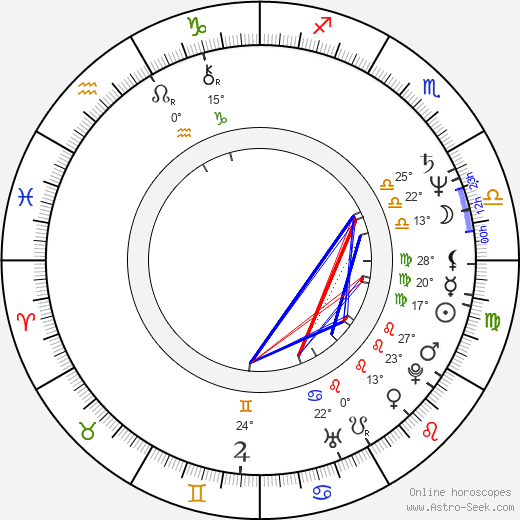 Stuart Milligan birth chart, biography, wikipedia 2020, 2021
