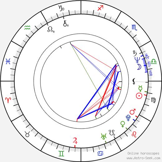 Stuart Milligan birth chart, Stuart Milligan astro natal horoscope, astrology