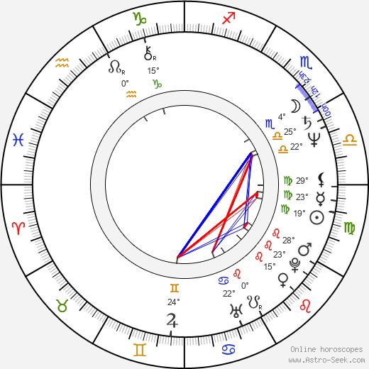 Tânia Alves birth chart, biography, wikipedia 2020, 2021