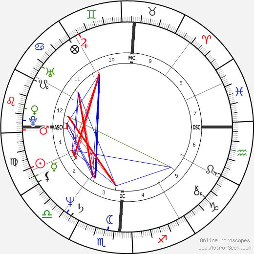 Taryn Power день рождения гороскоп, Taryn Power Натальная карта онлайн