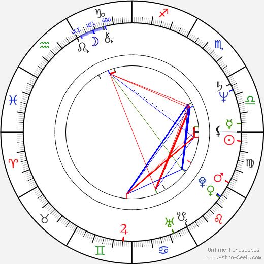 Toshifumi Takizawa birth chart, Toshifumi Takizawa astro natal horoscope, astrology