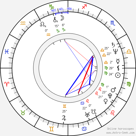 Valentin Teodosiu birth chart, biography, wikipedia 2020, 2021