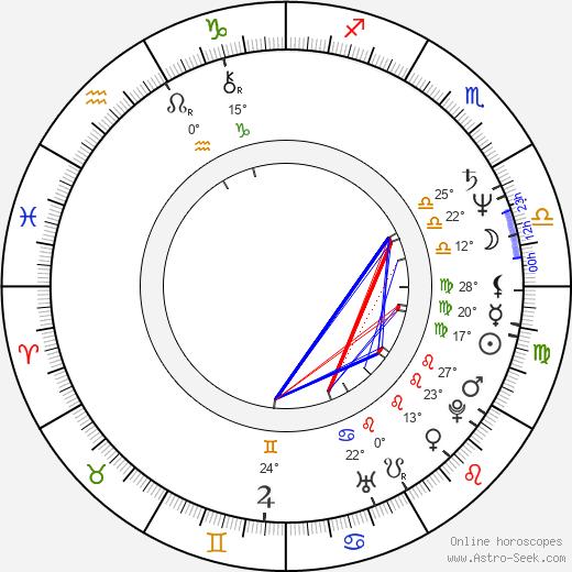 Wolf Maya birth chart, biography, wikipedia 2020, 2021