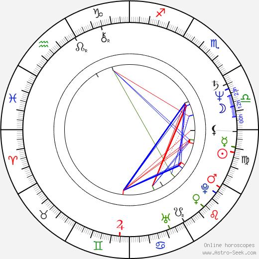 Wolf Maya birth chart, Wolf Maya astro natal horoscope, astrology