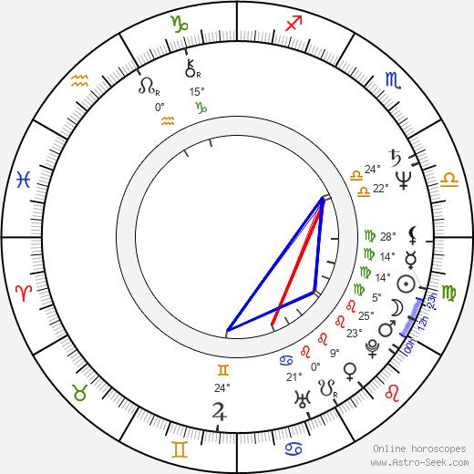 Zdzislaw Rychter birth chart, biography, wikipedia 2020, 2021