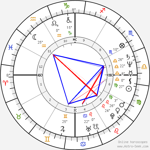 Zelia Cardoso birth chart, biography, wikipedia 2018, 2019