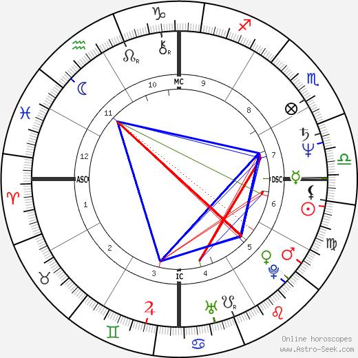 Zelia Cardoso день рождения гороскоп, Zelia Cardoso Натальная карта онлайн
