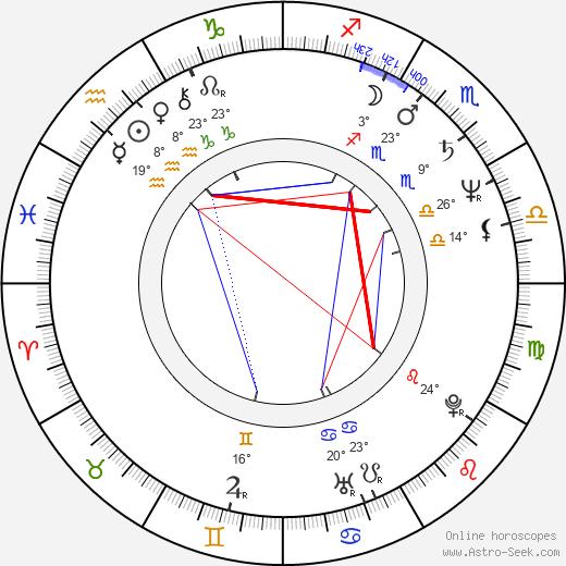 Andrey Gradov birth chart, biography, wikipedia 2019, 2020