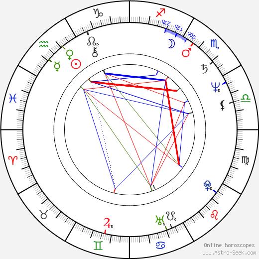 Andrey Gradov astro natal birth chart, Andrey Gradov horoscope, astrology