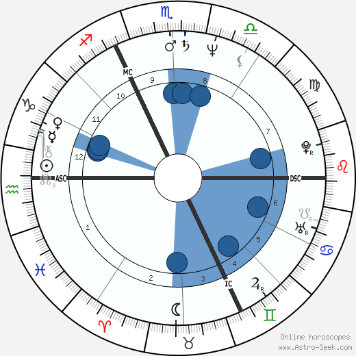 Bruno Coulais wikipedia, horoscope, astrology, instagram