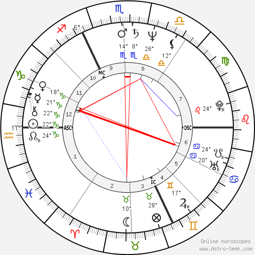 Bruno Coulais birth chart, biography, wikipedia 2017, 2018
