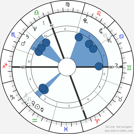 Cindy Sherman horoscope, astrology, sign, zodiac, date of birth, instagram