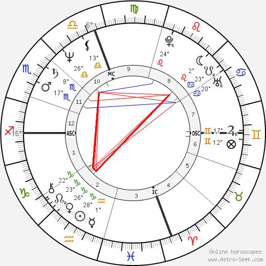 Cindy Sherman birth chart, biography, wikipedia 2019, 2020
