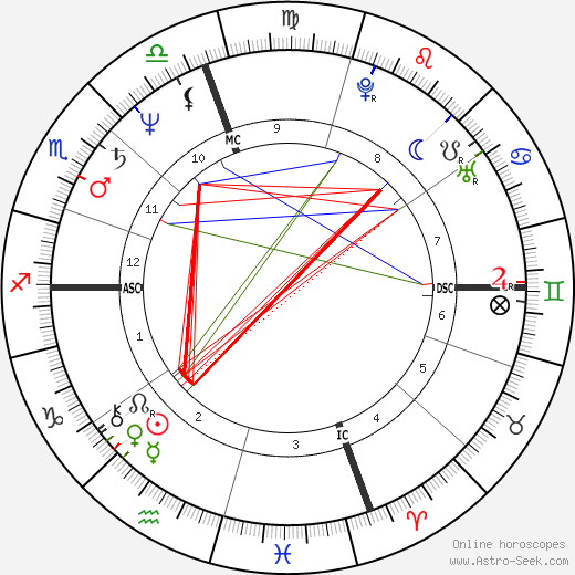 Cindy Sherman astro natal birth chart, Cindy Sherman horoscope, astrology