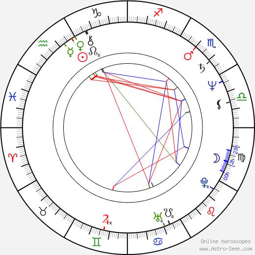 Edward Ka-Spel birth chart, Edward Ka-Spel astro natal horoscope, astrology