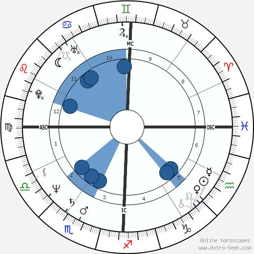 Fabio Carapezza Guttuso wikipedia, horoscope, astrology, instagram