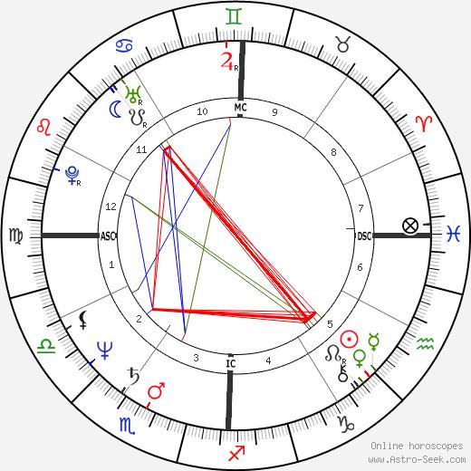 Fabio Carapezza Guttuso день рождения гороскоп, Fabio Carapezza Guttuso Натальная карта онлайн