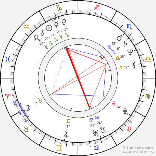 Frank LaLoggia birth chart, biography, wikipedia 2019, 2020