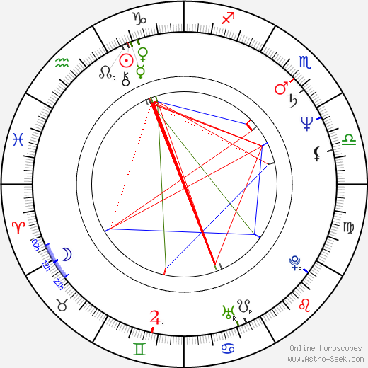 Frank LaLoggia astro natal birth chart, Frank LaLoggia horoscope, astrology