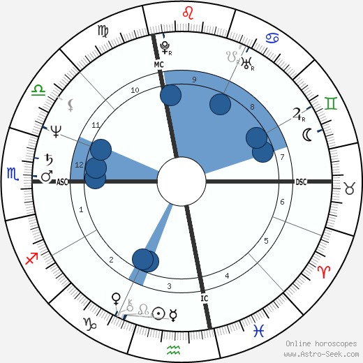 George Cappuzzello wikipedia, horoscope, astrology, instagram