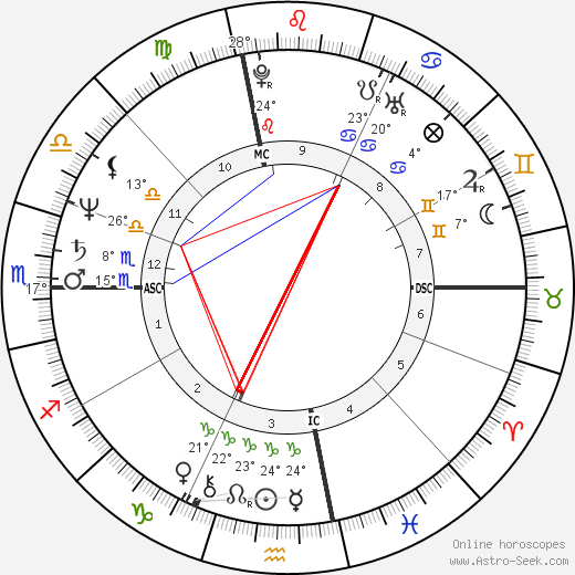 George Cappuzzello birth chart, biography, wikipedia 2017, 2018