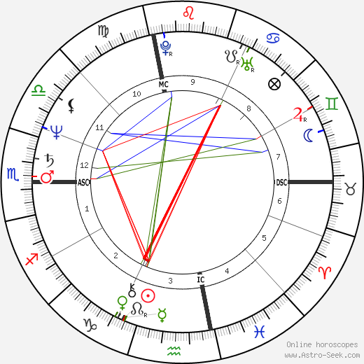 George Cappuzzello astro natal birth chart, George Cappuzzello horoscope, astrology