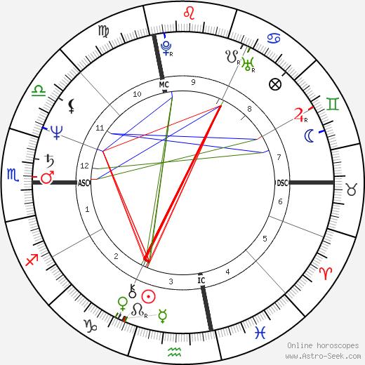 George Cappuzzello день рождения гороскоп, George Cappuzzello Натальная карта онлайн
