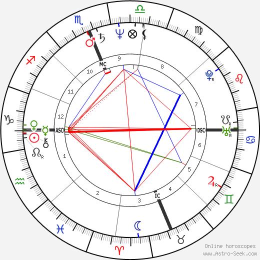 Gerasime Patilas tema natale, oroscopo, Gerasime Patilas oroscopi gratuiti, astrologia