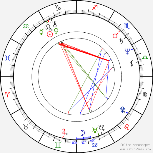 Grazyna Dylag birth chart, Grazyna Dylag astro natal horoscope, astrology