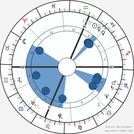 Howard Stern wikipedia, horoscope, astrology, instagram