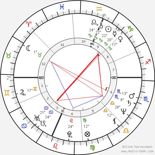 Howard Stern birth chart, biography, wikipedia 2018, 2019