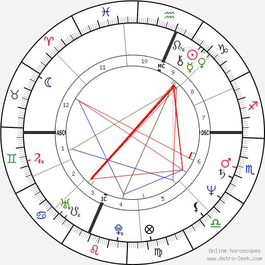 Howard Stern astro natal birth chart, Howard Stern horoscope, astrology