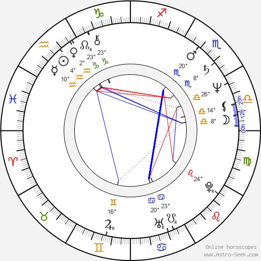 Irene Miracle birth chart, biography, wikipedia 2019, 2020