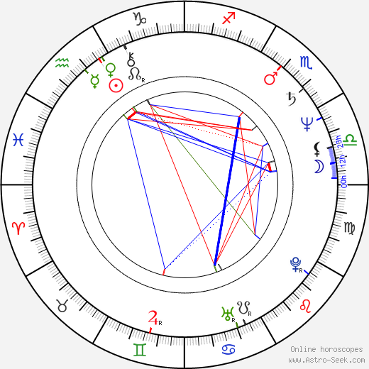 Irene Miracle astro natal birth chart, Irene Miracle horoscope, astrology