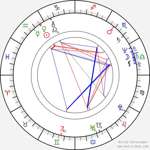 Jana Krausová astro natal birth chart, Jana Krausová horoscope, astrology
