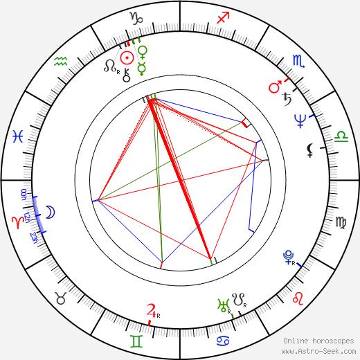 Jarmila Mančušková astro natal birth chart, Jarmila Mančušková horoscope, astrology