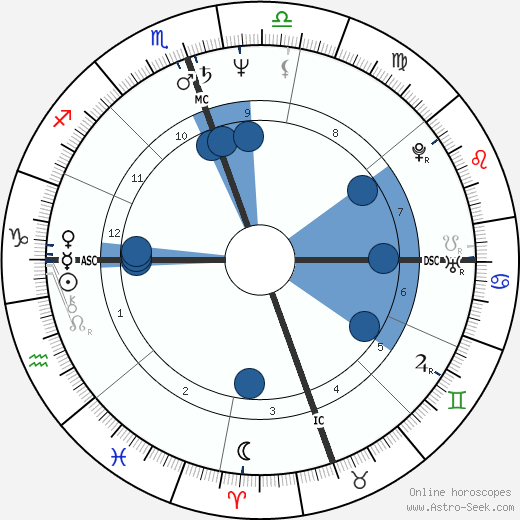 John A. Halloran wikipedia, horoscope, astrology, instagram