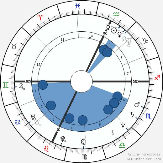 John Kalhauser wikipedia, horoscope, astrology, instagram