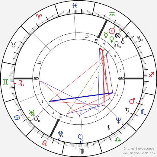 John Kalhauser tema natale, oroscopo, John Kalhauser oroscopi gratuiti, astrologia